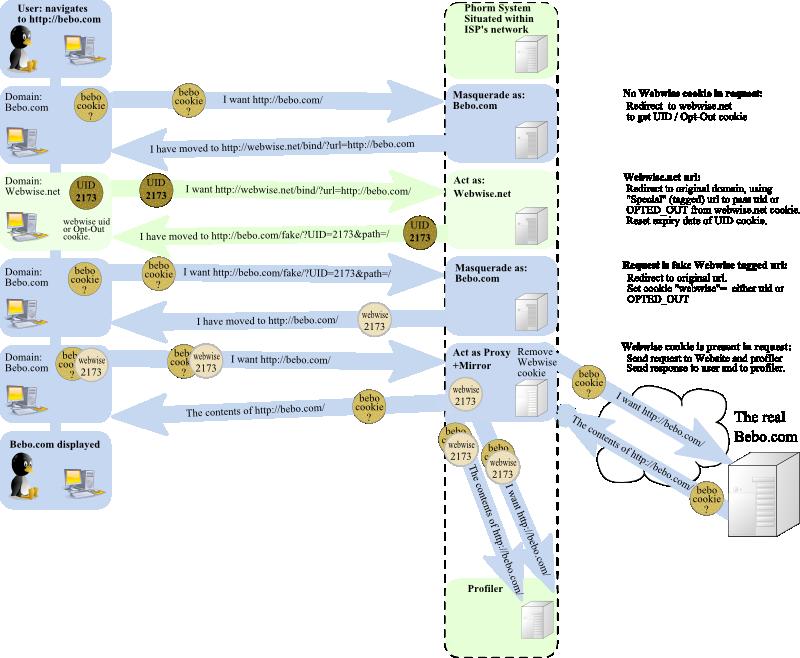 Targeting Techflow