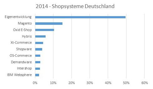 Verteilung-DE-2014