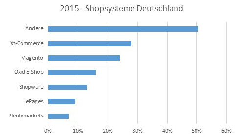 Verteilung-DE-2015