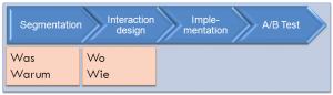 Projektmodell für Online-Targeting