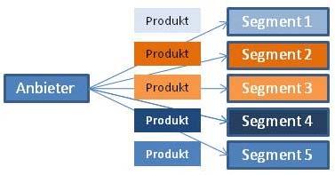 Differentiertes Produktangebot