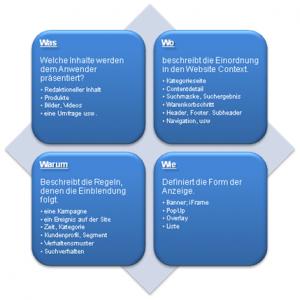 Vorgehensmodell für Online Targeting